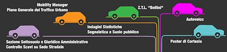 Mobilit e circolazione stradale uffici il comune for Ufficio decoro urbano catania